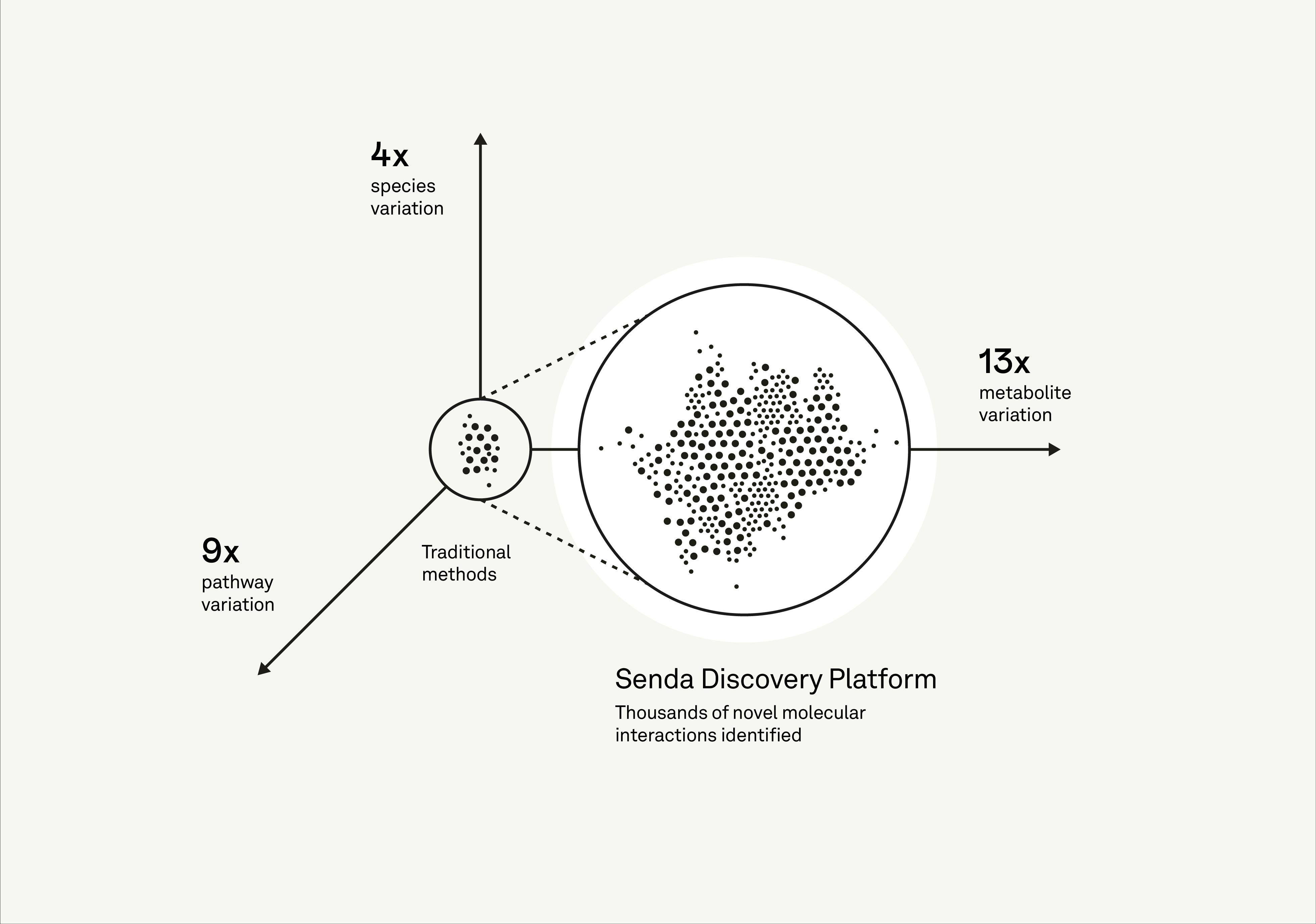 Senda Discovery Platform